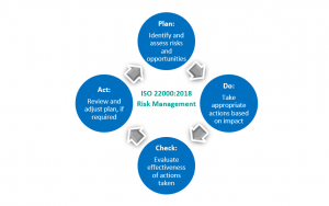 ISO 22000:2018 Insight: Organizational Risk Management