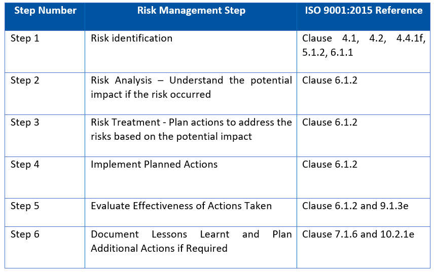 ISO 9001:2015 Insight: Risk Based Thinking