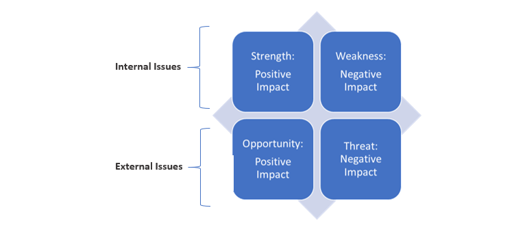 SWOT – Strength, Weakness, Opportunity, Threat