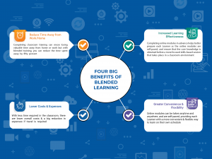 Benefits of Blended Learning-3