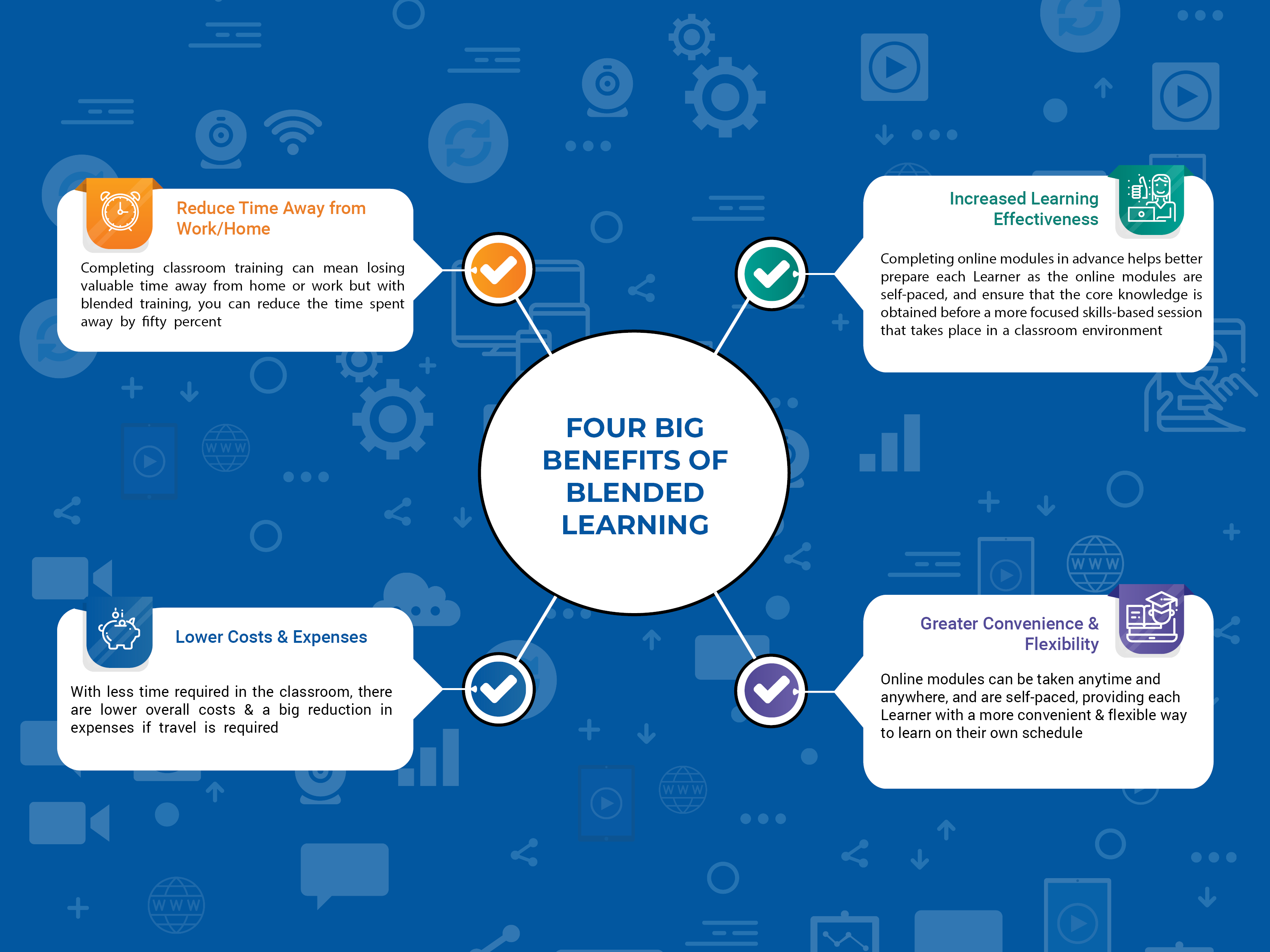 Big Benefits of Blended Learning