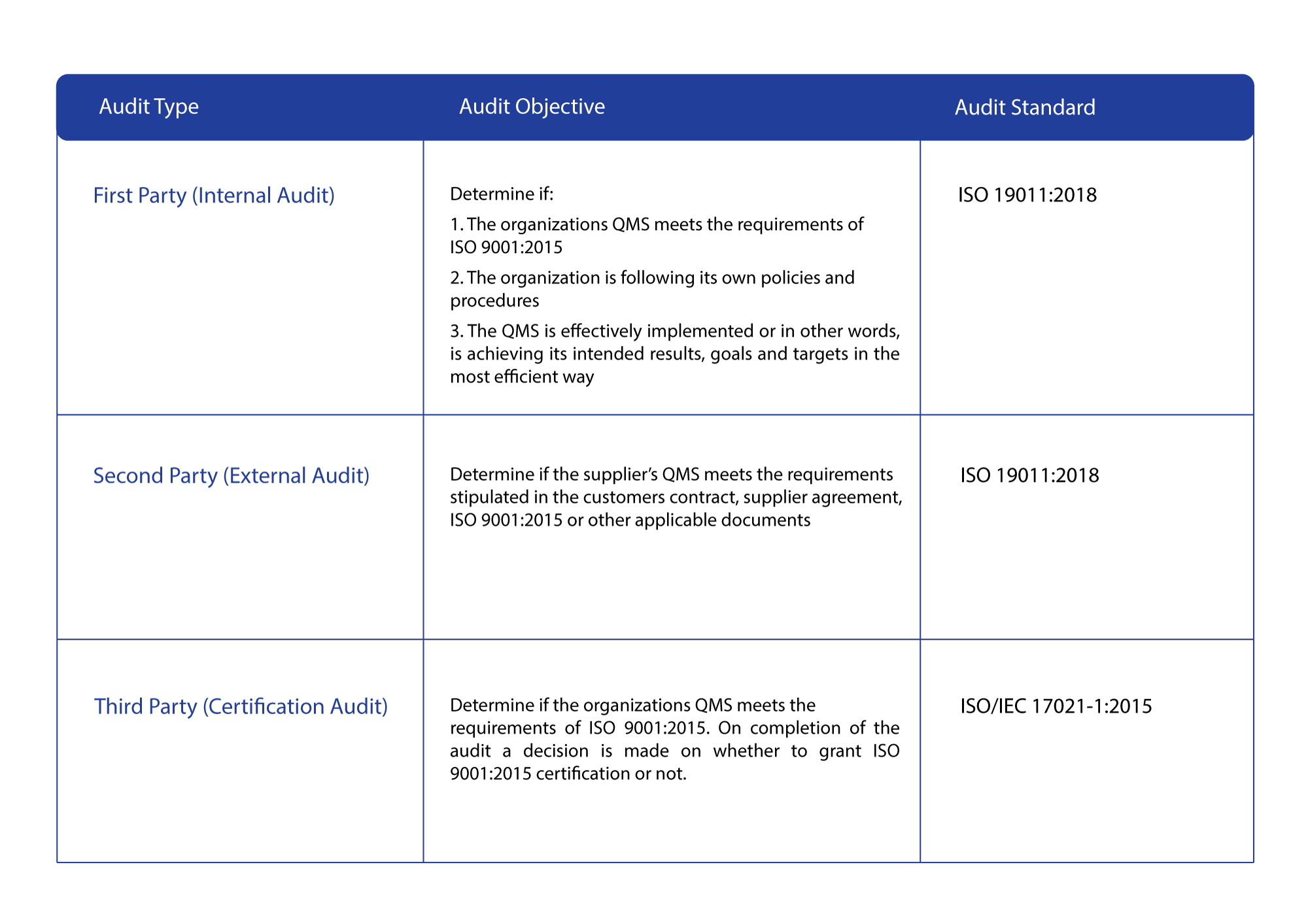 Table of Audit Types