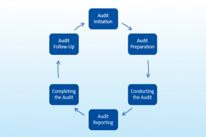 ISO 9001:2015 Audit Process Main Image