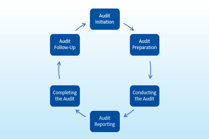 The ISO 9001:2015 Audit Process